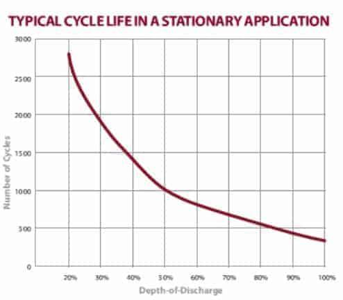 AGM Battery Lifespan - Choosing a Solar Battery Bank for a Camper